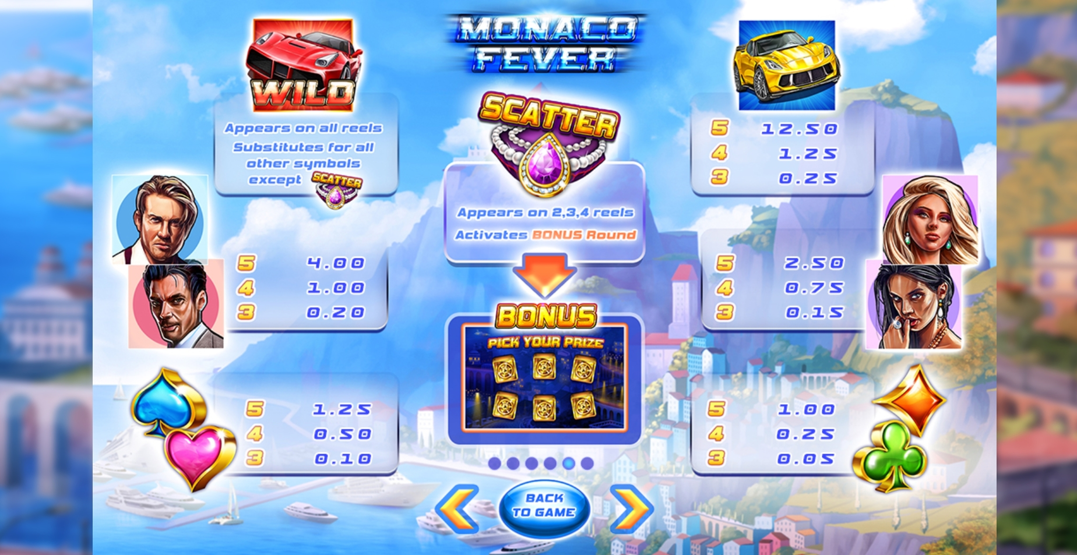 Info of Monaco Fever Slot Game by Felix Gaming